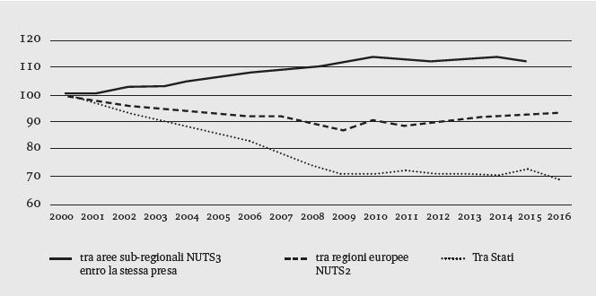 Grafico 1: Divergenze tra Stati, regioni, province (coefficienti di variazione PIL pro capite in PPS)