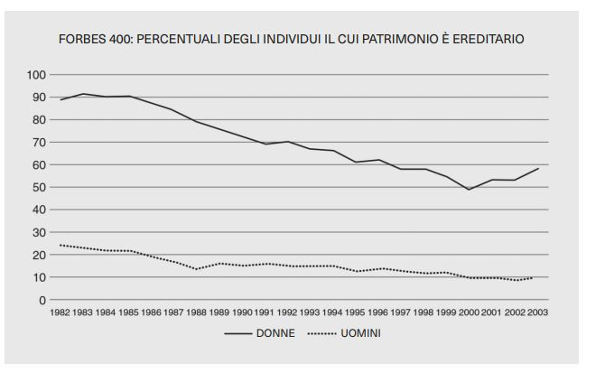 Fig.1 Percentuale degli individui il cui patrimonio è ereditario sui 400 di Forbes, 1982-2003. Fonte: Edlund e Kopczuk (2009, 164, tab. 4)